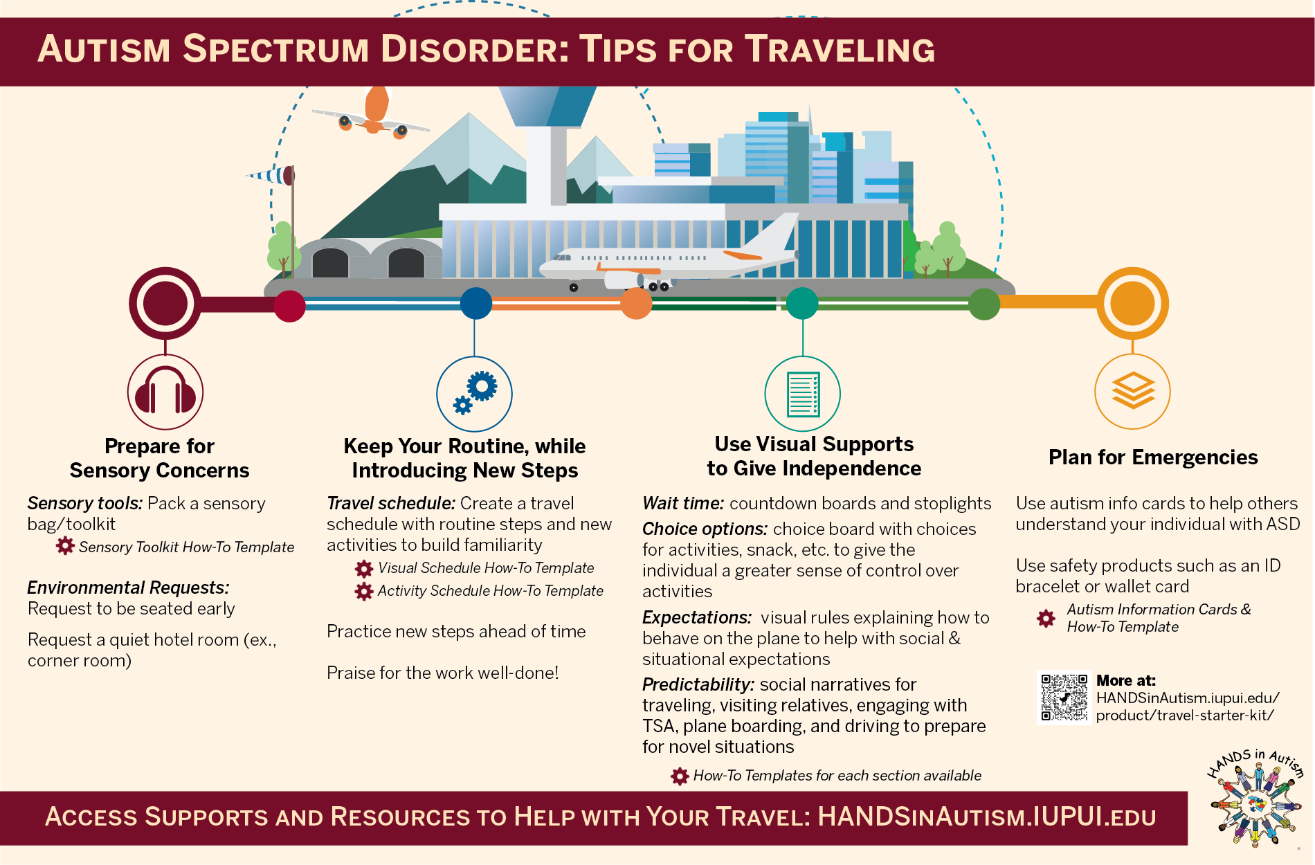 New Resource! Air Travel Tips