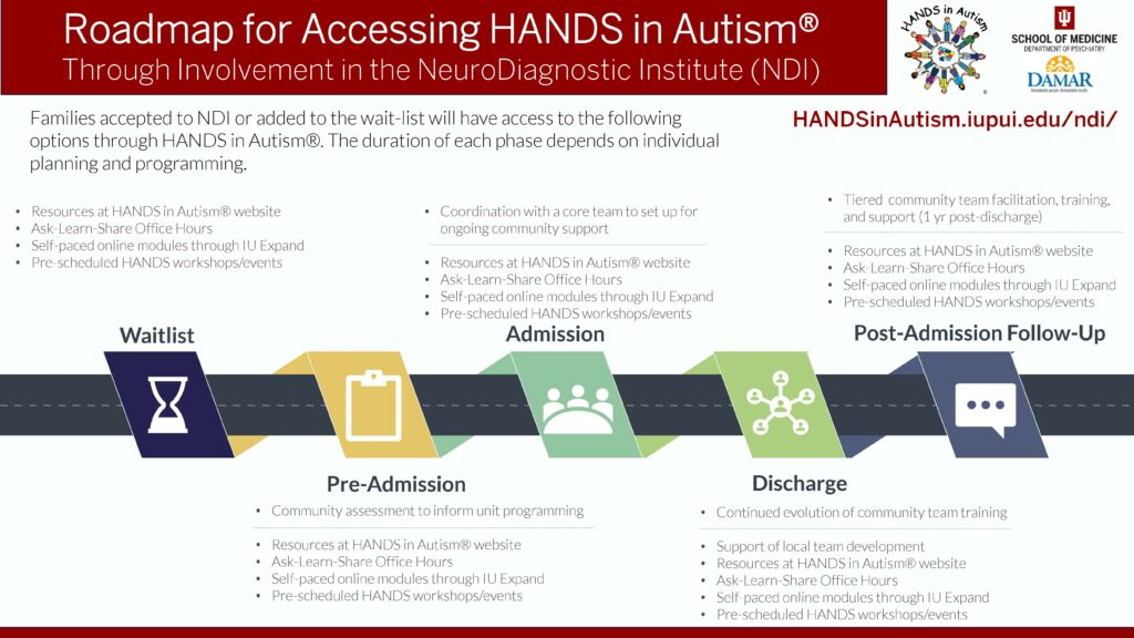 Roadmap for accessing HANDS services through Involvement in the NeuroDiagnostic Institute (NDI). Download flyer as a pdf using the Download button below